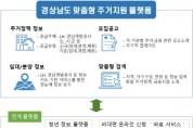 경남, 청년·신혼부부 '맞춤형 주거지원 플랫폼' 구축