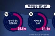 경기도, 가정폭력 '교정·치료 프로그램 운영' 폭력 감소