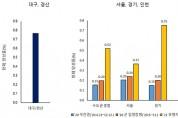 수도권 코로나 항체 양성률 0.52%…2·3차 유행 영향