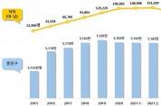 지난해 첫 인구 감소 후 올해도 3개월 연속 감소세