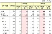 IMF, 올해 한국 경제성장률 전망치 3.6%로 상향 조정